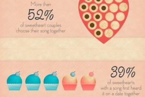 "How did you find ""YOUR"" special song?? Fun Infographic from BlueMountain.com"